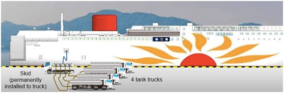 MOL and Kyuden to supply LNG to ferries